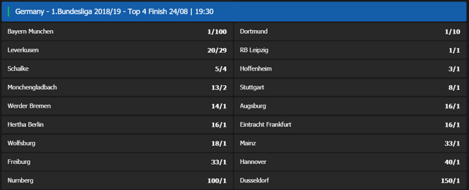Bundesliga Top 4 Betting Odds