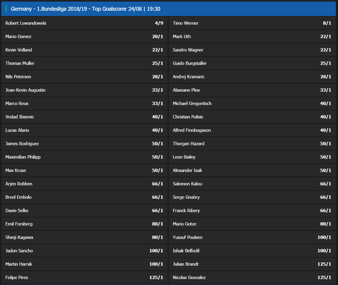 Bundesliga Top Goalscorer Odds