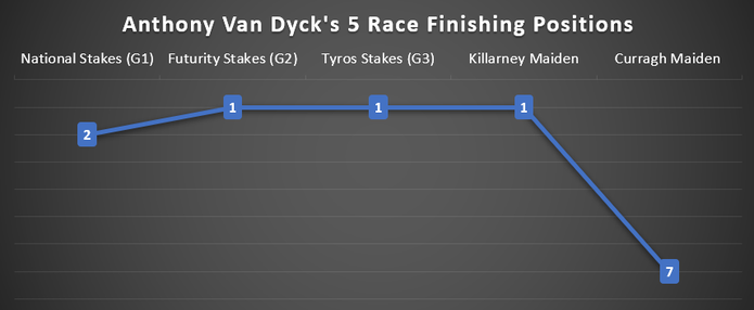 Chart Showing Anthony Van Dyck's Finishing Positions