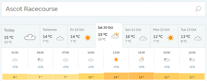 Ascot Racecourse Weather Forecast