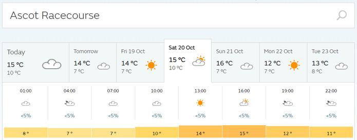 Ascot Racecourse Weather Forecast