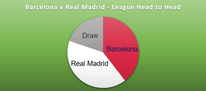 Pie Chart Showing League Match Head to Head Comparison