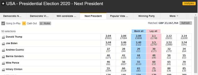 Betfair US Presidential Election Betting