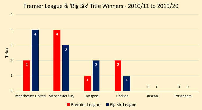 Chart Showing a Comparison of Premier League Titles with Big Six Mini League Titles Between 2010/11 and 2019/20