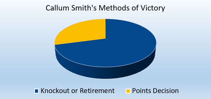 Pie Chart Showing Boxer Callum Smith's Methods of Victory