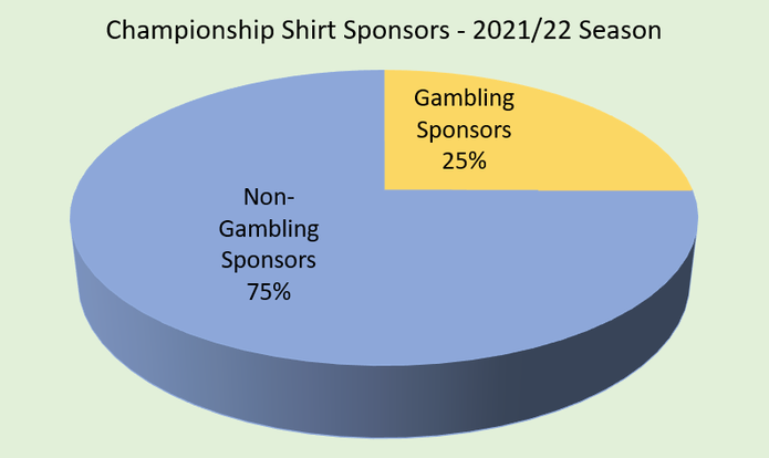 Chart Showing the Percentage of Championship Clubs with a Gambling Shirt Sponsor in the 2021/22 Season