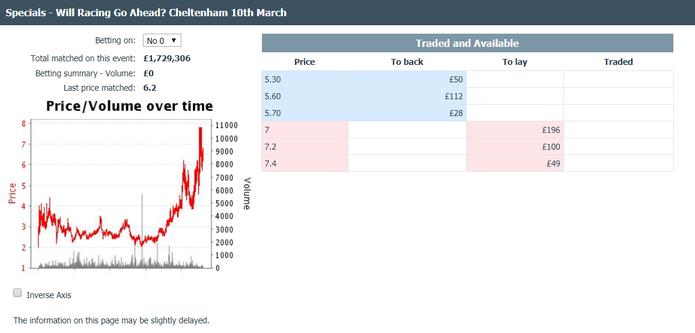 Betfair Cheltenham 2020 Postponement Betting