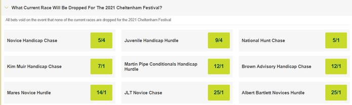 Cheltenham Dropped Race Betting Odds