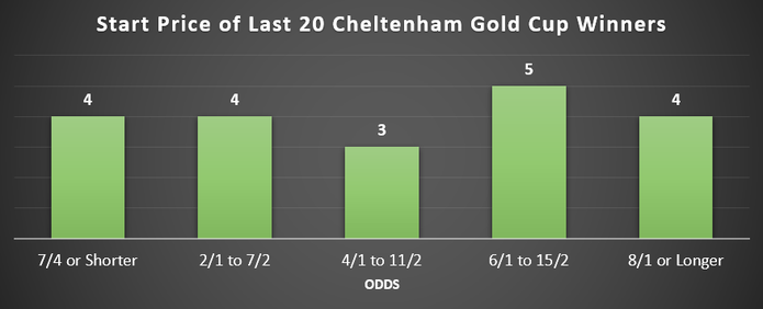 Cheltenham Gold Cup Winning Odds Last 20 Years