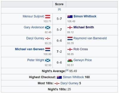 Dublin Darts Results