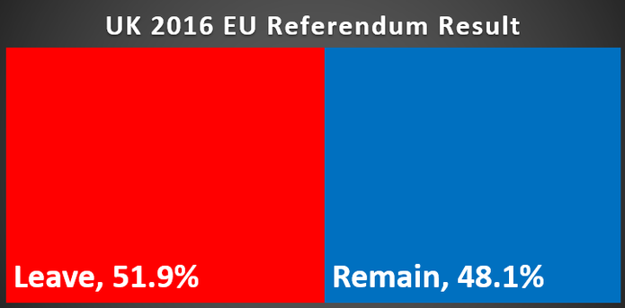 Chart Showing the 2016 EU Referendum Result