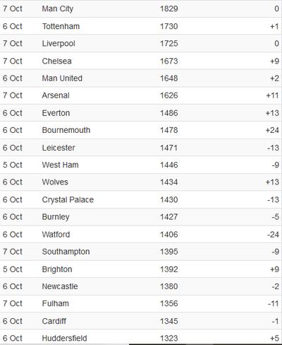 ELO Premier League Table