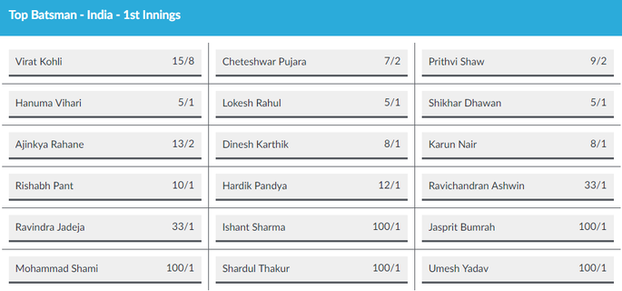 England Versus India Fourth Test Odds