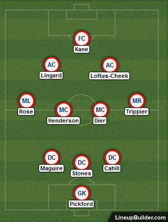 England Probable Lineup Against Belgium 28th June 2018