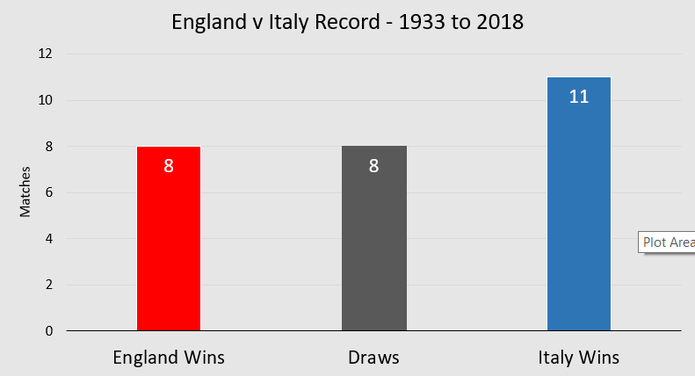 England vs Italy Head to Head Record Chart Between 1933 and 2018