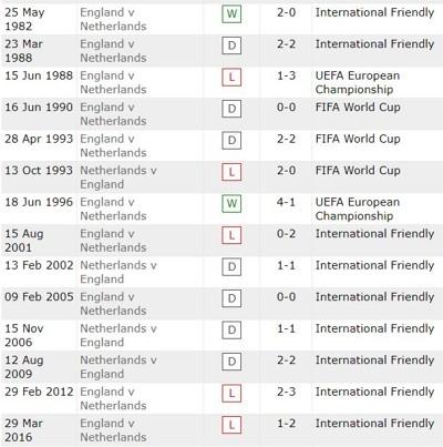 England v Netherlands History