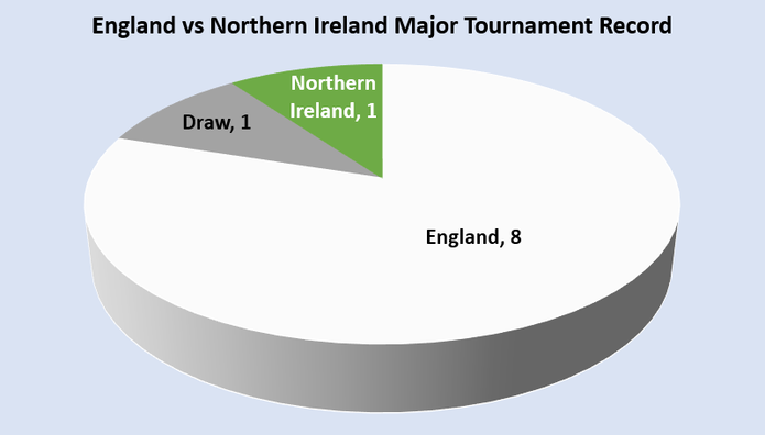 England vs Northern Ireland Major Tournament Record Chart
