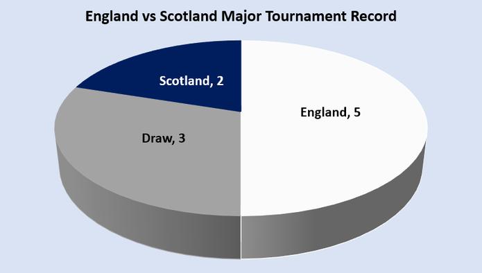 England vs Scotland Major Tournament Record Chart