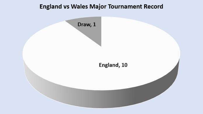 England vs Wales Major Tournament Record Chart