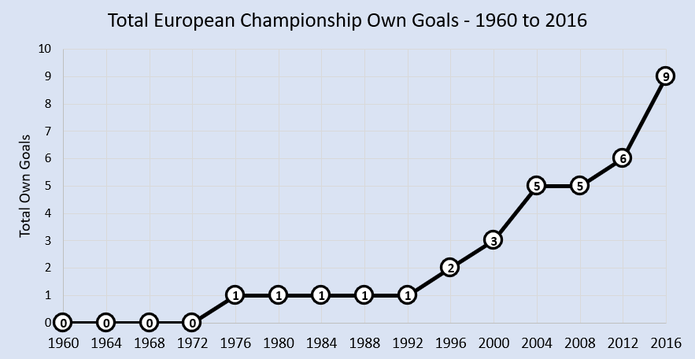 Chart Showing the Total Own Goals Scored at the European Championship Between 1960 and 2016