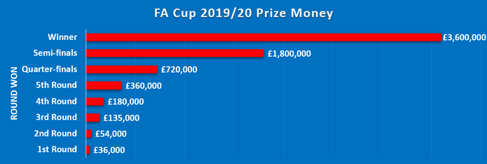Chart Showing the Prize Money fro Each Round of the 2019/20 FA Cup