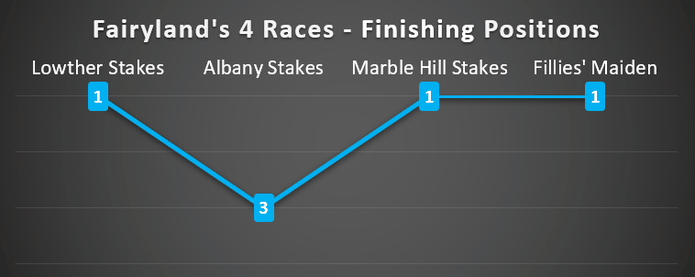 Graph Showing Finishing Positions of the Racehorse Fairyland