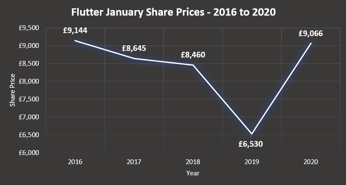 Flutter Share Prices Chart