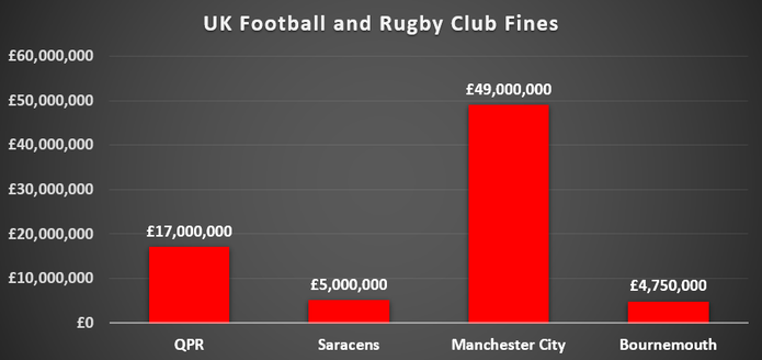 Chart Showing Fines Given to UK Rugby and Football Clubs