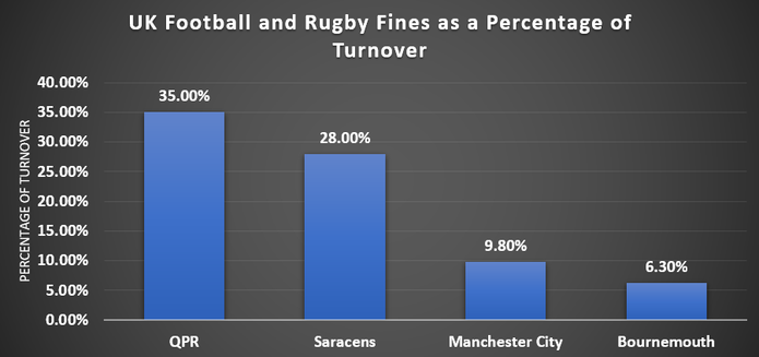 Chart Showing Fines Given to UK Rugby and Football Clubs as a Percentage of Turnover