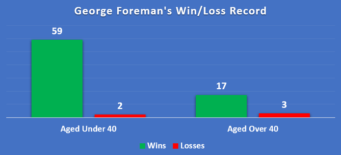 Chart Showing George Foreman's Win Loss Record