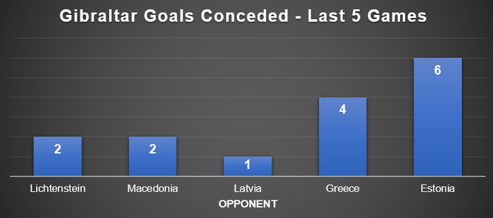 Graph Showing Gibraltar Goals Conceded in Their Last 5 Matches