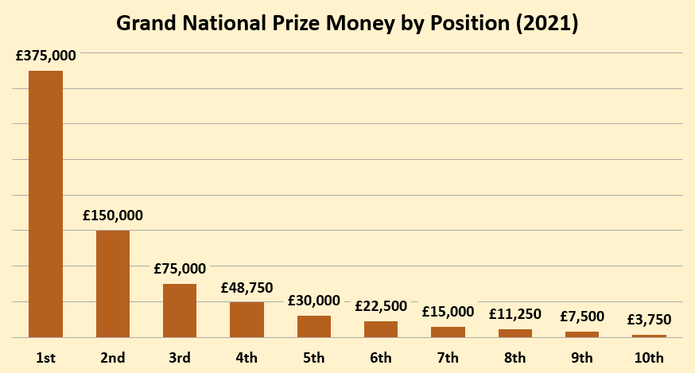 Chart Showing the Grand National Prize Money in 2021