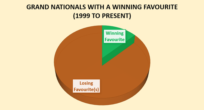 Chart Showing Grand National Winning Favourites from 1999 to 2018