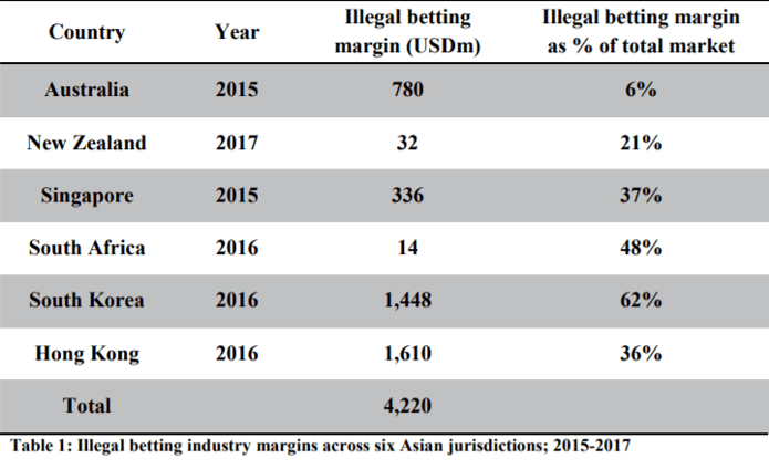 Illegal Betting in Asia