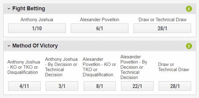 Anthony Joshua v Alexander Povetkin Betting Odds