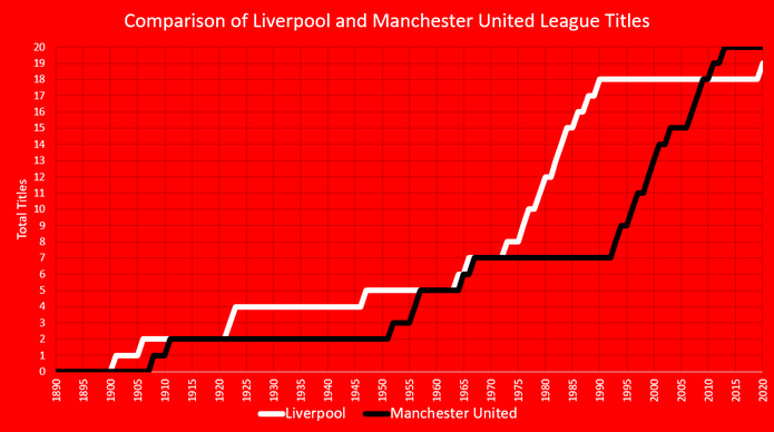 Chart Showing Liverpool and Manchester United League Titles