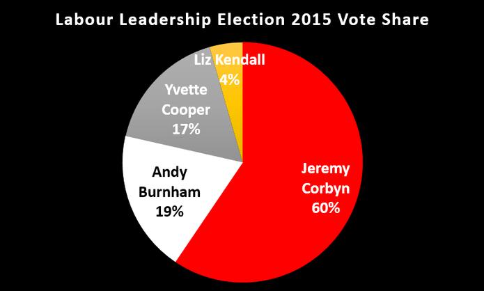 Labour Leadership Election 2015 Vote Chart