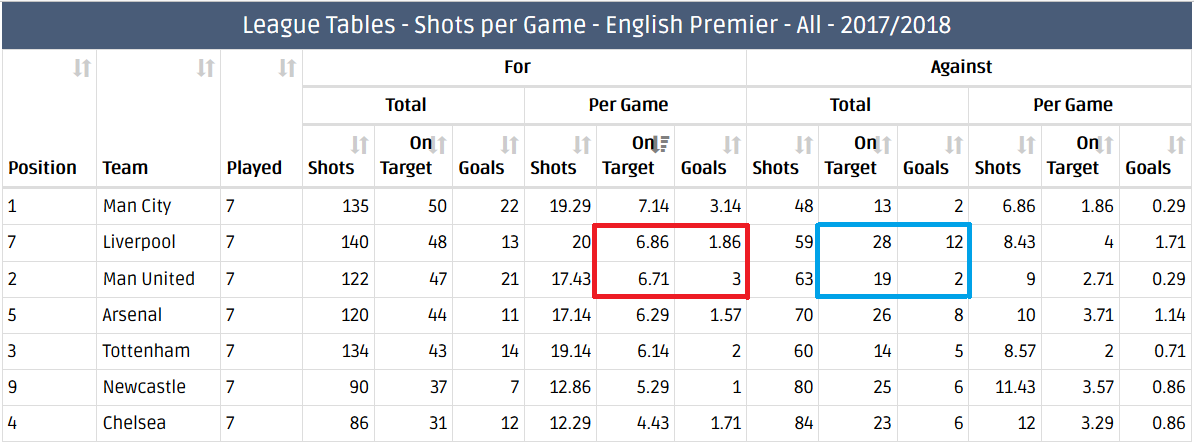 Liverpool & Man United Shots Per Game