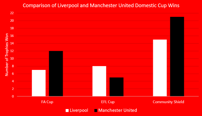 Chart Showing Liverpool and Manchester United Domestic Cup Wins