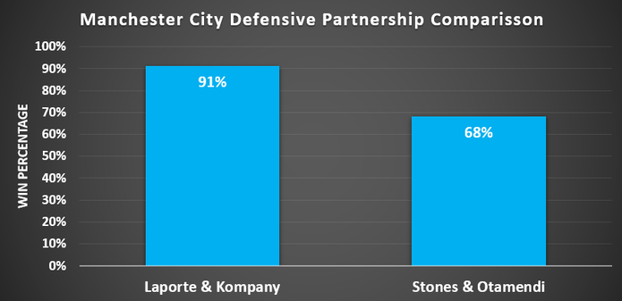 Chart Showing the Win Percentages of Different Manchester City Defensive Partnerships