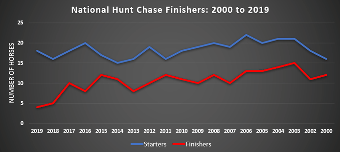 National Hunt Chase at Cheltenham Finishers Between 2000 and 2019