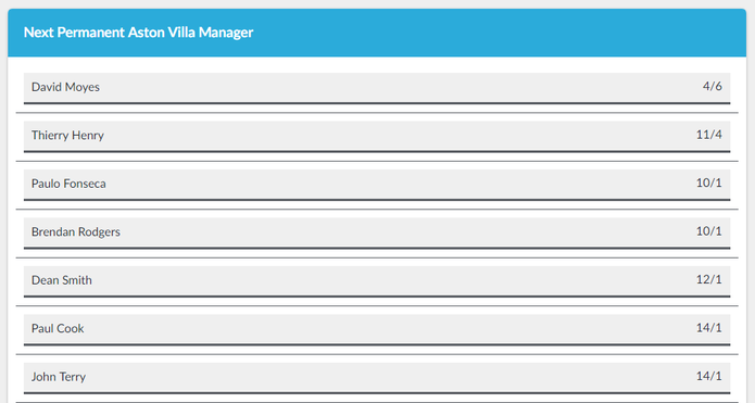 Betting Odds on the Next Aston Villa Manager