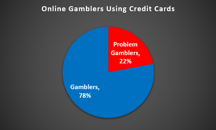 Charts Showing Percentage of Online Gamblers Who Are Problem Gamblers