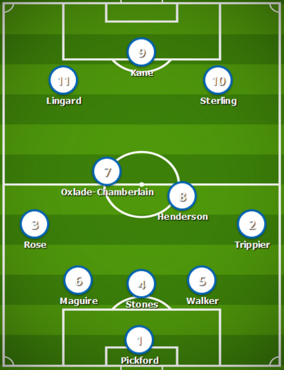 Potential England World Cup 2018 Lineup