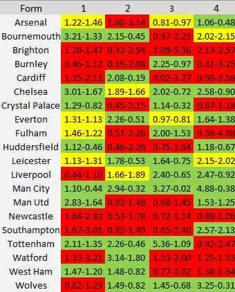 Premier League Expected Goals Form Table