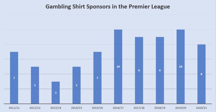 Premier League Gambling Shirt Sponsors 2011 to 2021