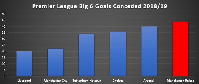 Chart Showing Goals Conceded by the Premier League Big 6