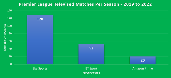 Chart Showing Premier League Televised Matches Between 2019 and 2022