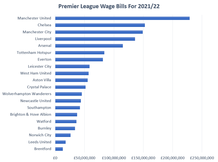 Premier League Wage Bills for 2021-22