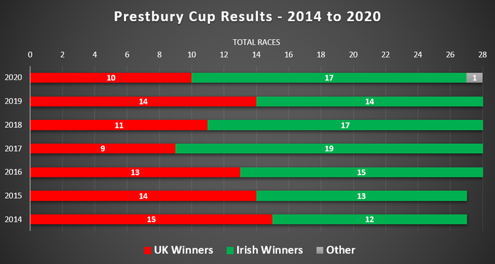 Chart of Prestbury Cup Results Between 2014 and 2020